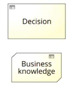 مدلسازی تصمیم، فرآیند کسب و کار، مدلسازی فرایند