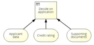 مدل فرایند، مدیریت فرایند، DMN، BPMN